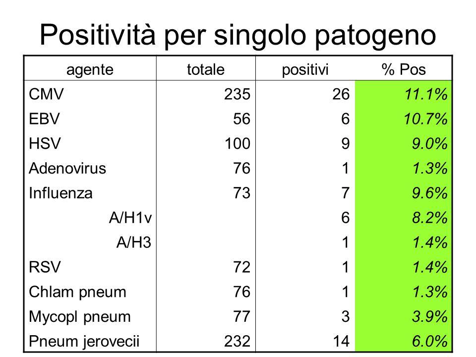 Positività per singolo patogeno
