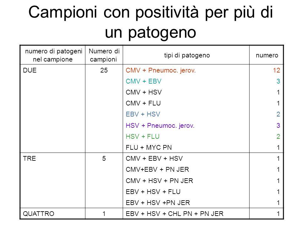 Campioni con positività per più di un patogeno