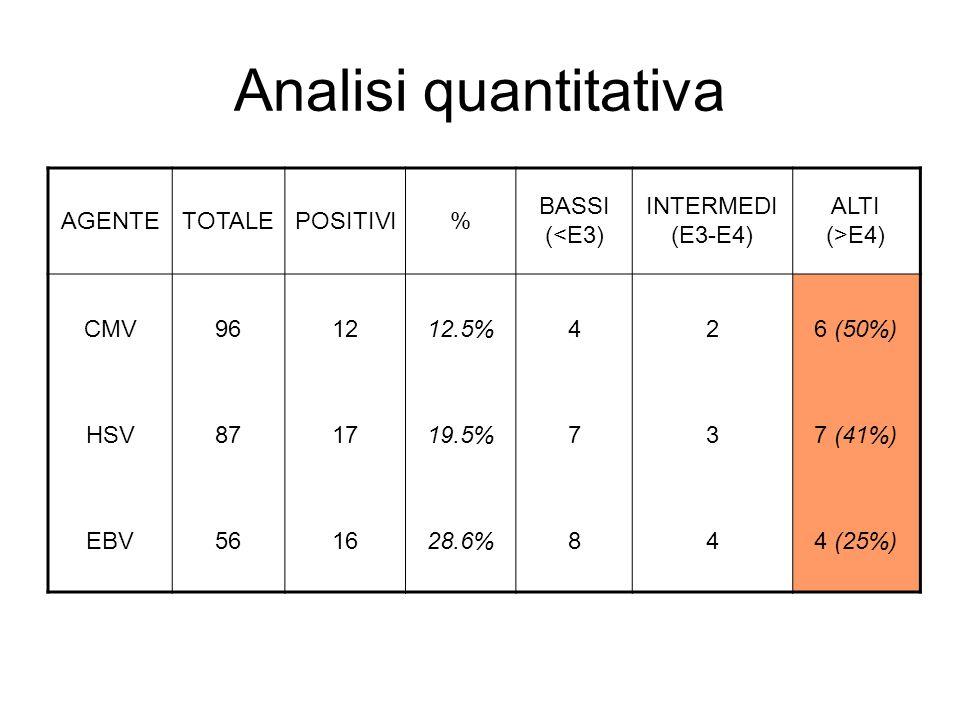 Analisi quantitativa AGENTE TOTALE POSITIVI % BASSI (<E3)