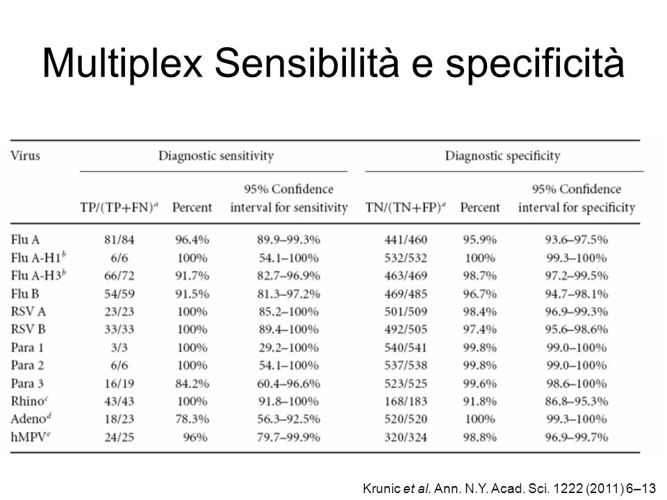 Multiplex Sensibilità e specificità