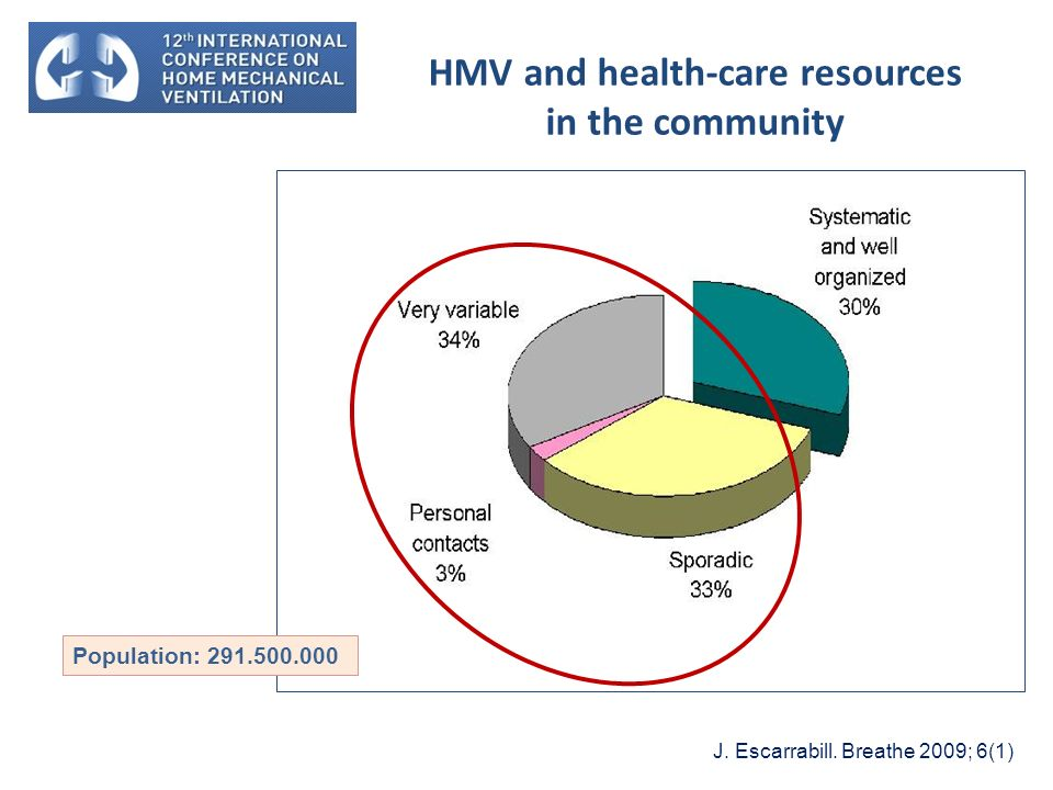 HMV and health-care resources in the community