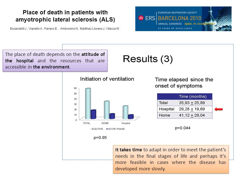 Place of death in patients with amyotrophic lateral sclerosis (ALS)