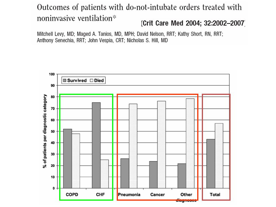 Observational study on 114 patients (30% COPD, 21% CHF, 12 % cancer)