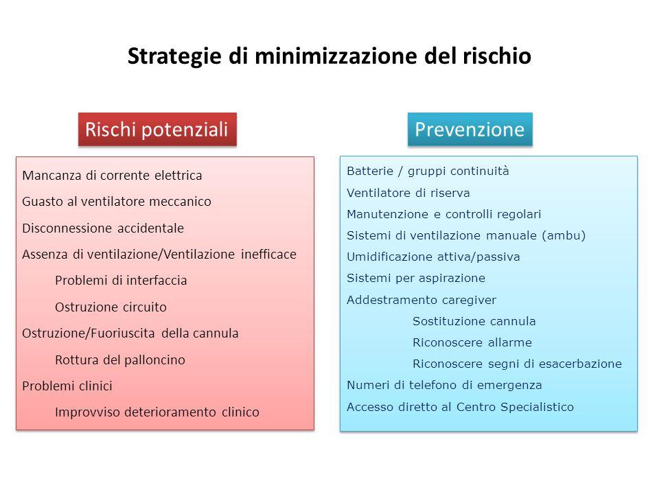 Strategie di minimizzazione del rischio