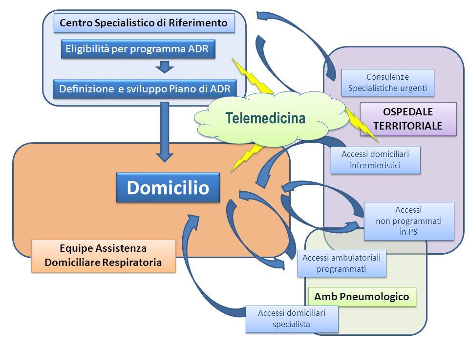 Domicilio Telemedicina Centro Specialistico di Riferimento