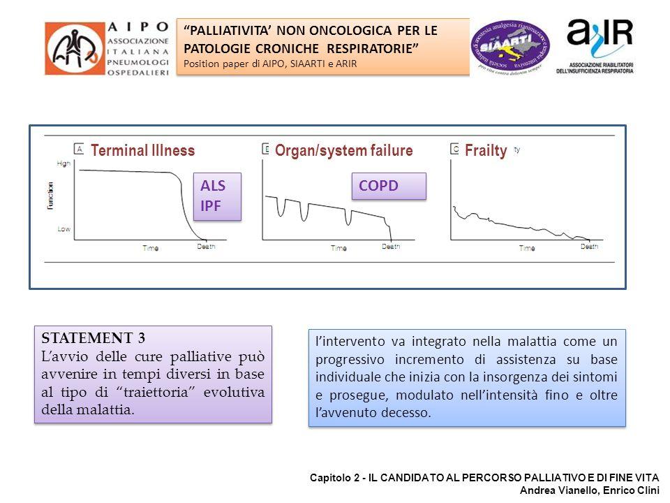 ALS IPF COPD Organ/system failure Terminal Illness Frailty
