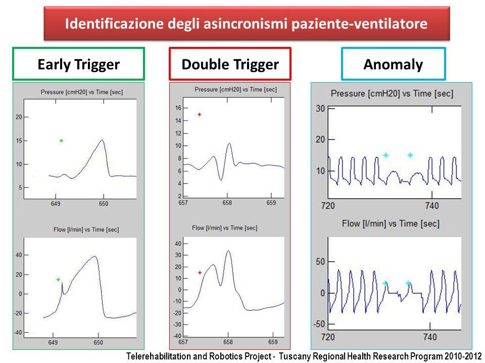 Identificazione degli asincronismi paziente-ventilatore