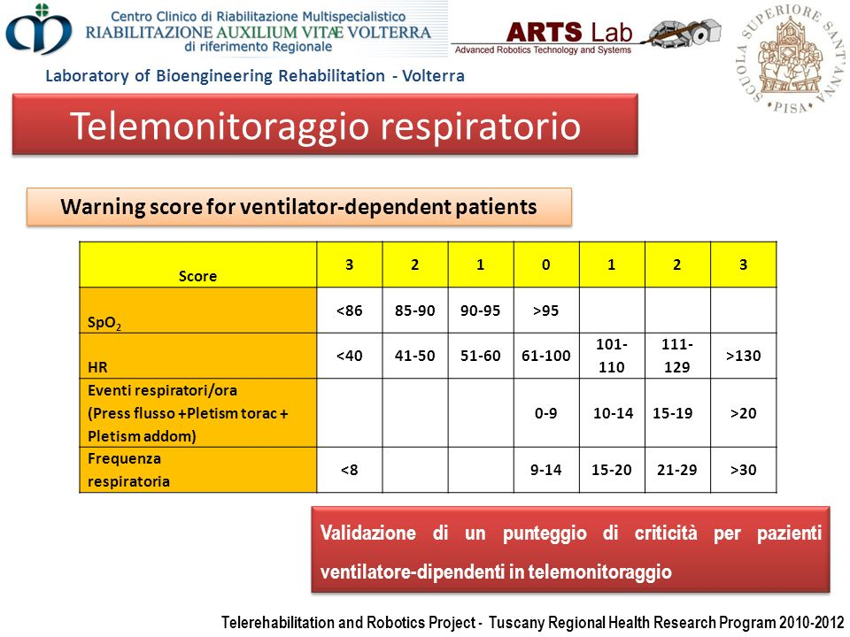 Warning score for ventilator-dependent patients