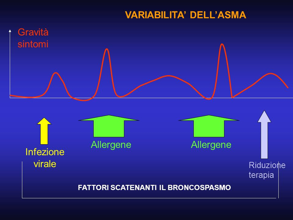 VARIABILITA' DELL'ASMA