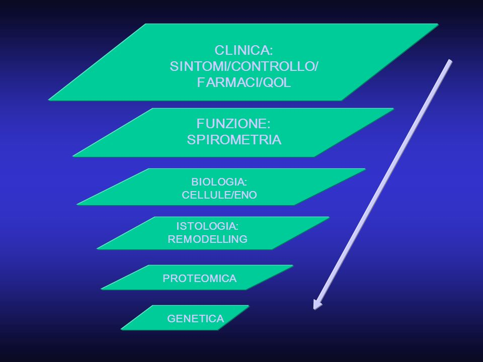 CLINICA: SINTOMI/CONTROLLO/ FARMACI/QOL FUNZIONE: SPIROMETRIA