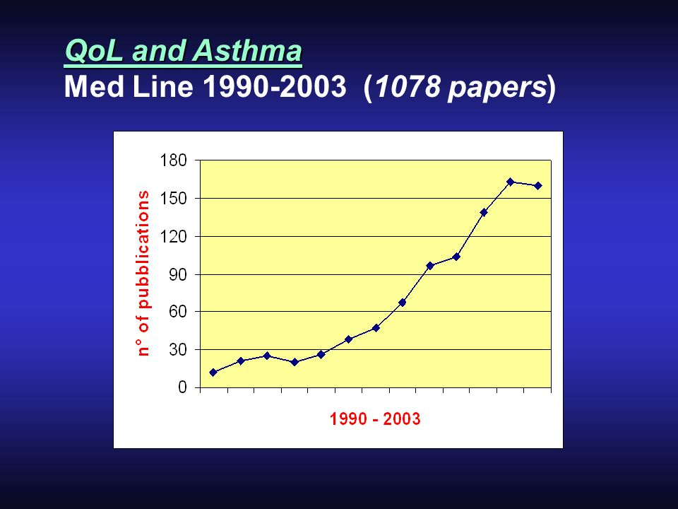 QoL and Asthma Med Line (1078 papers)