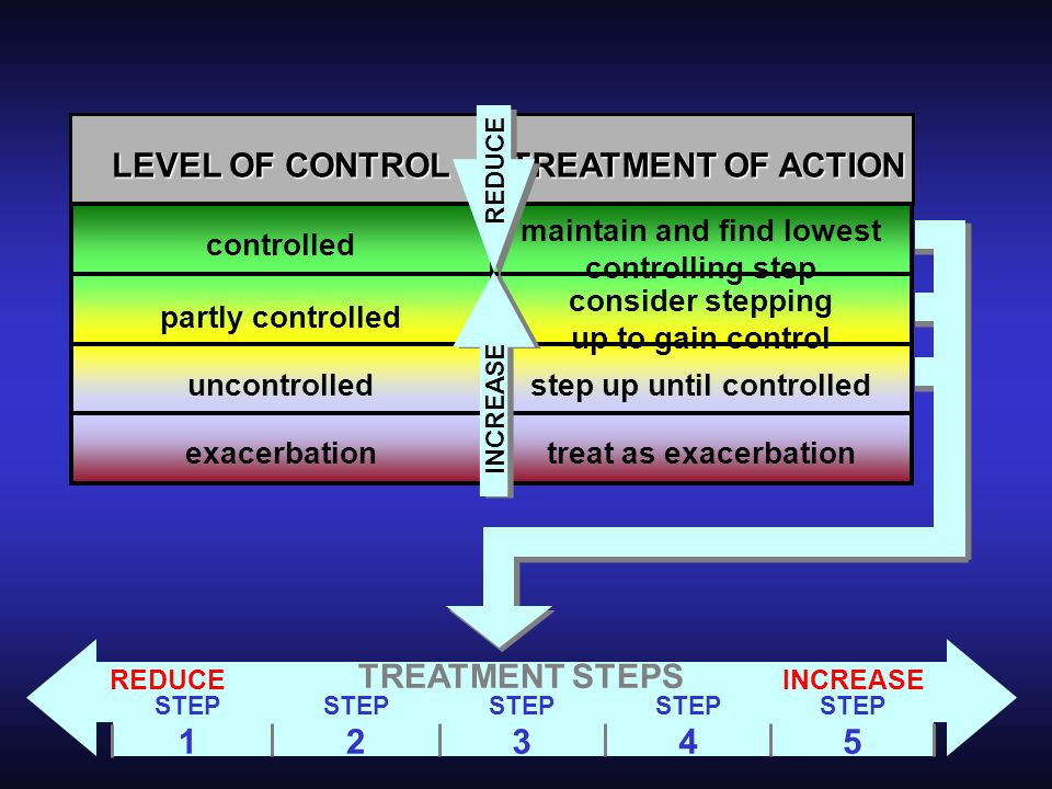 LEVEL OF CONTROL TREATMENT OF ACTION TREATMENT STEPS