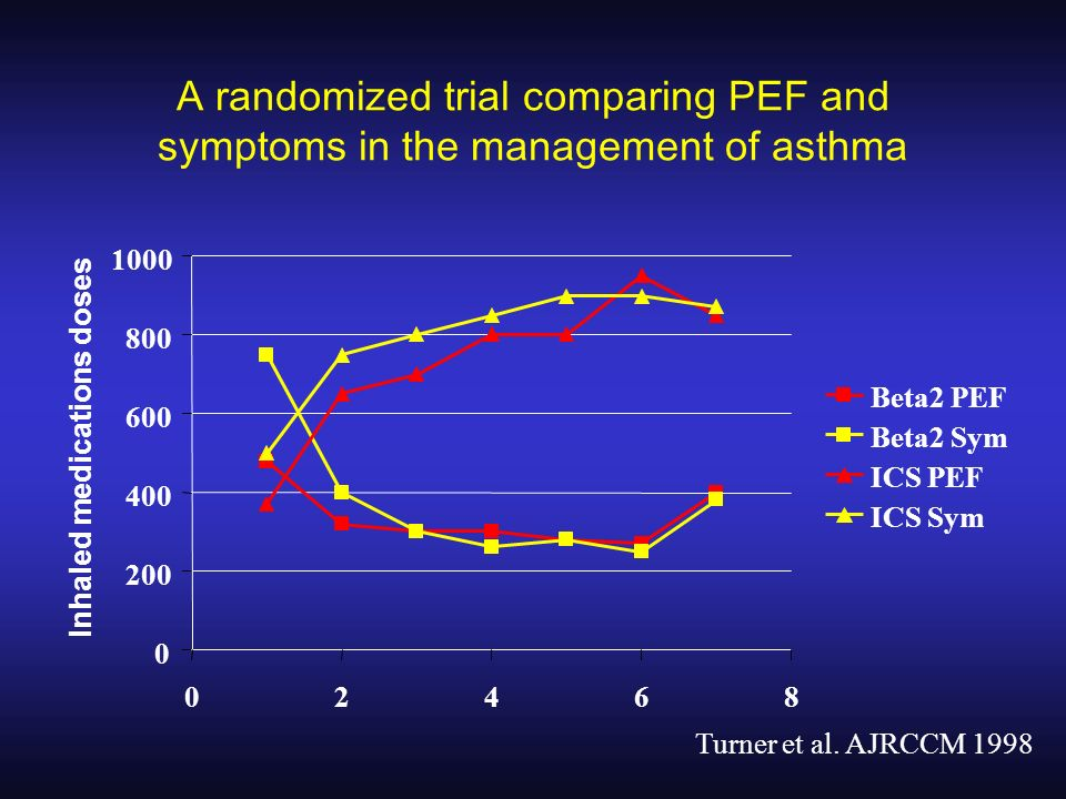 A randomized trial comparing PEF and symptoms in the management of asthma