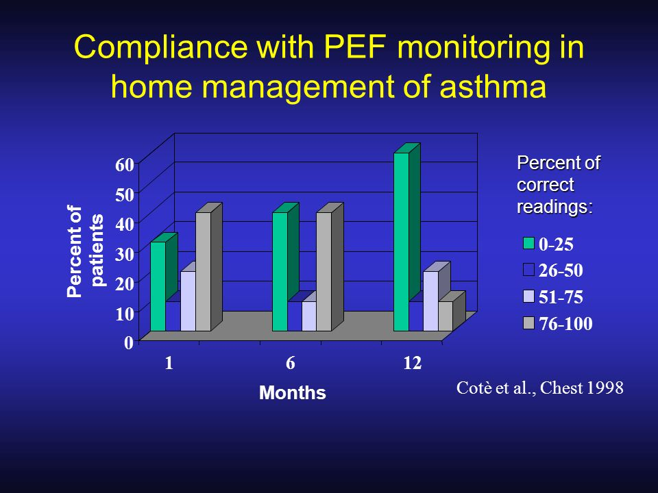 Compliance with PEF monitoring in home management of asthma