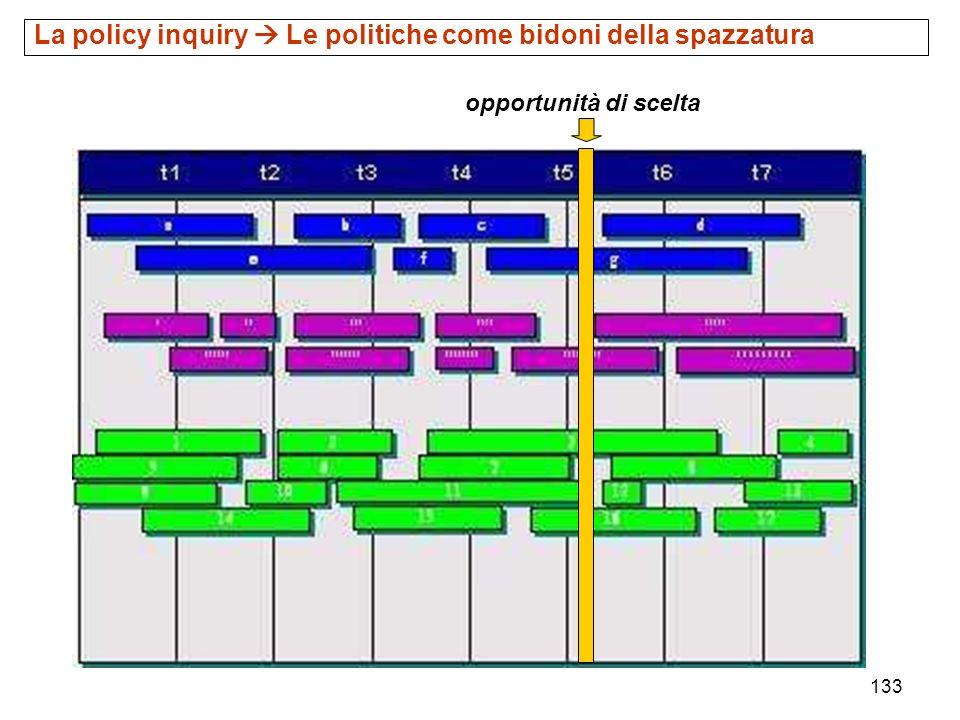 La policy inquiry  Le politiche come bidoni della spazzatura