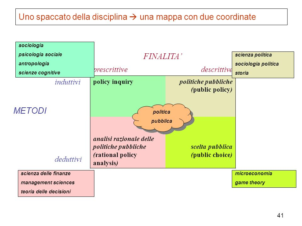 Uno spaccato della disciplina  una mappa con due coordinate
