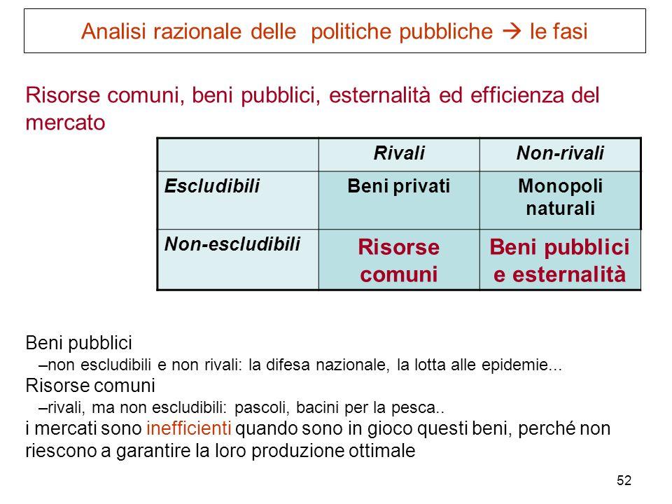 Beni pubblici e esternalità