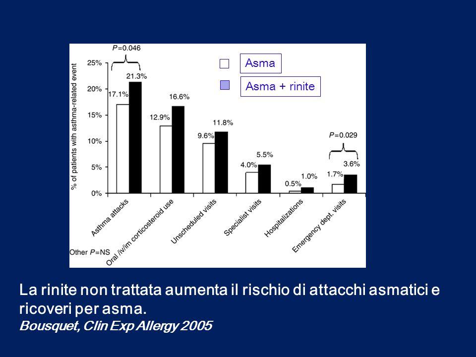La rinite non trattata aumenta il rischio di attacchi asmatici e