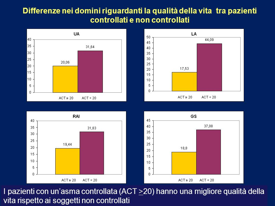 Differenze nei domini riguardanti la qualità della vita tra pazienti controllati e non controllati