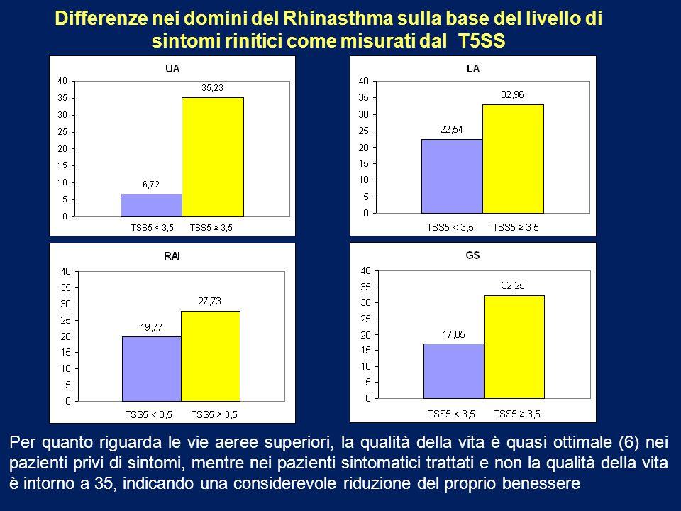 Differenze nei domini del Rhinasthma sulla base del livello di sintomi rinitici come misurati dal T5SS