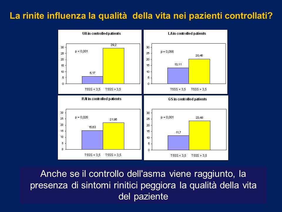 La rinite influenza la qualità della vita nei pazienti controllati