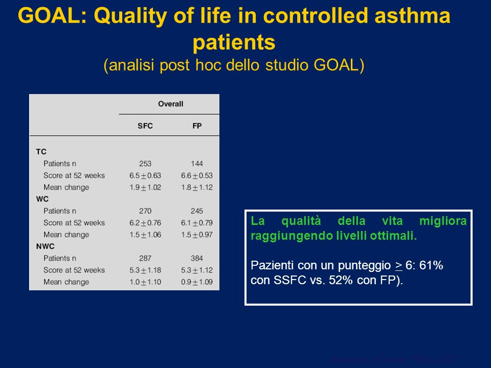 GOAL: Quality of life in controlled asthma patients (analisi post hoc dello studio GOAL)