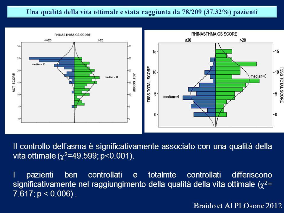 Una qualità della vita ottimale è stata raggiunta da 78/209 (37