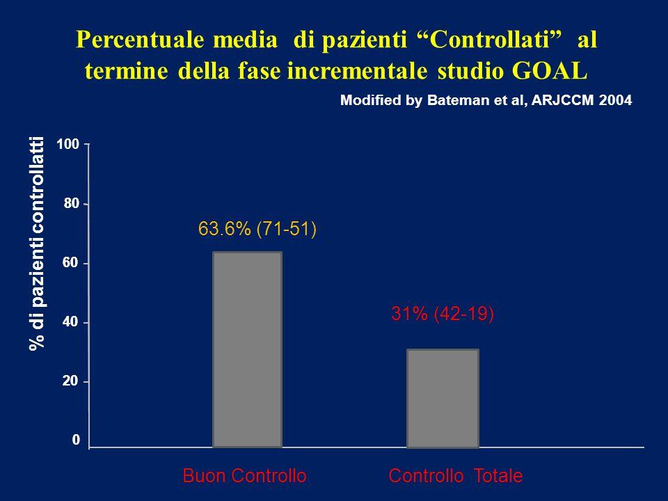 Percentuale media di pazienti Controllati al termine della fase incrementale studio GOAL