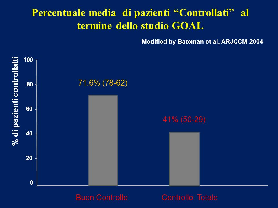 Percentuale media di pazienti Controllati al termine dello studio GOAL
