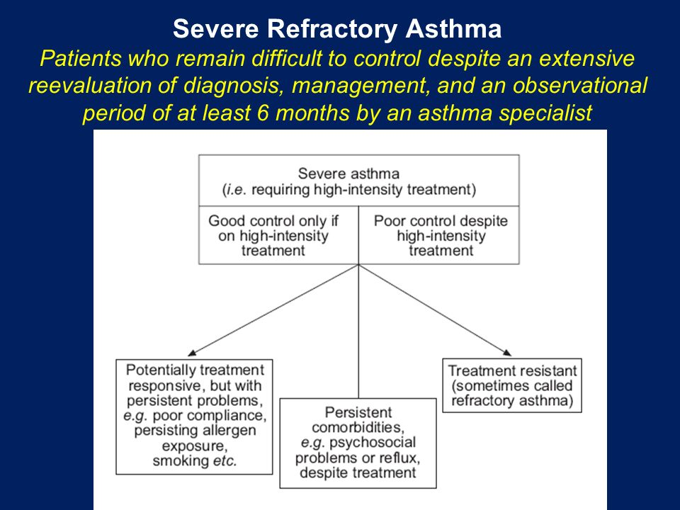 Severe Refractory Asthma