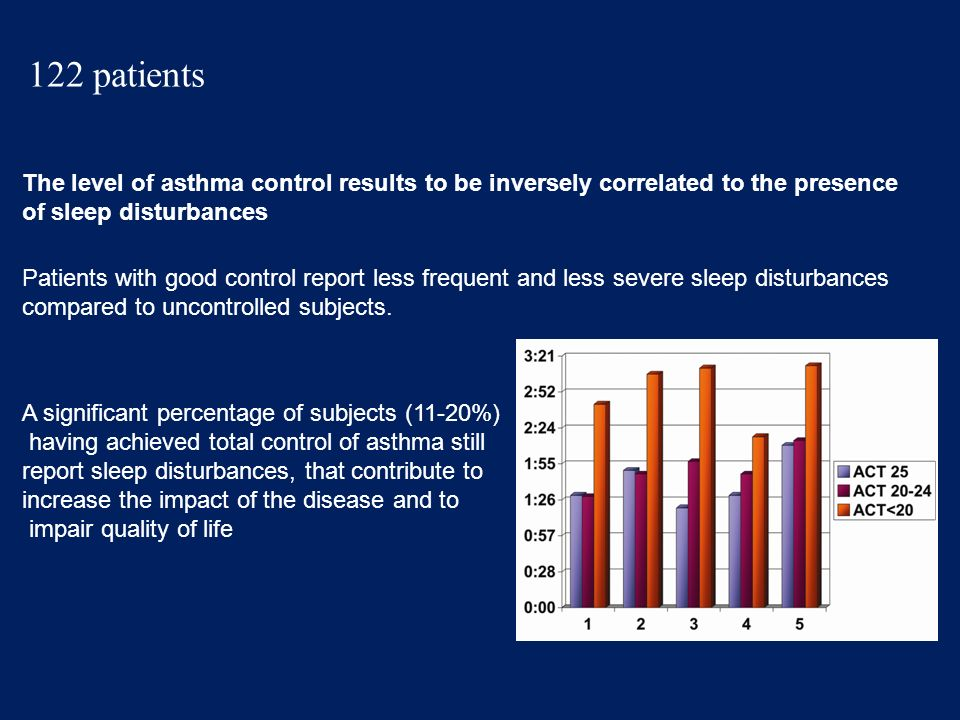 122 patientsThe level of asthma control results to be inversely correlated to the presence. of sleep disturbances.
