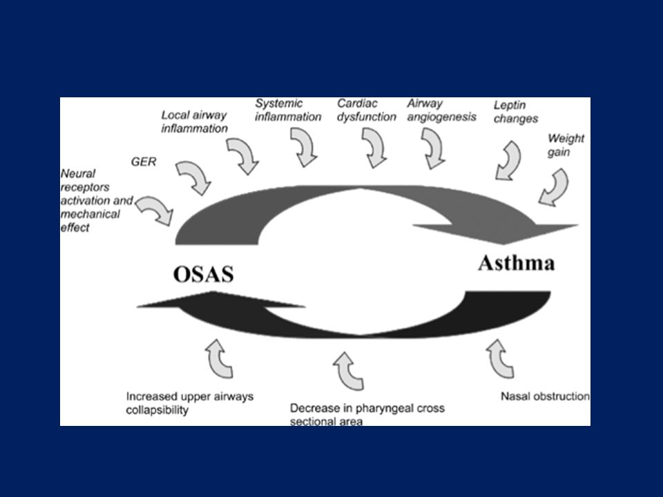 Michel Alkhalil described the potential links between asthma and OSAS