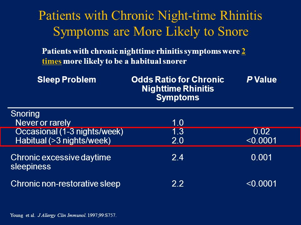 Odds Ratio for Chronic Nighttime Rhinitis Symptoms