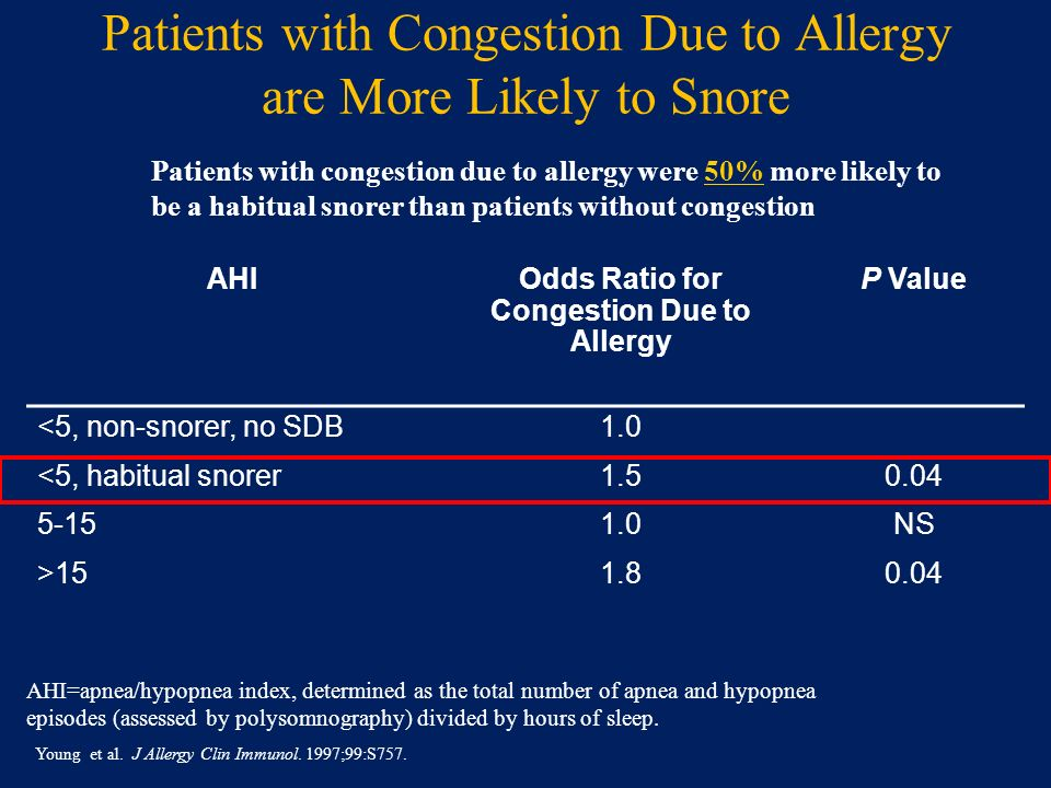 Patients with Congestion Due to Allergy are More Likely to Snore