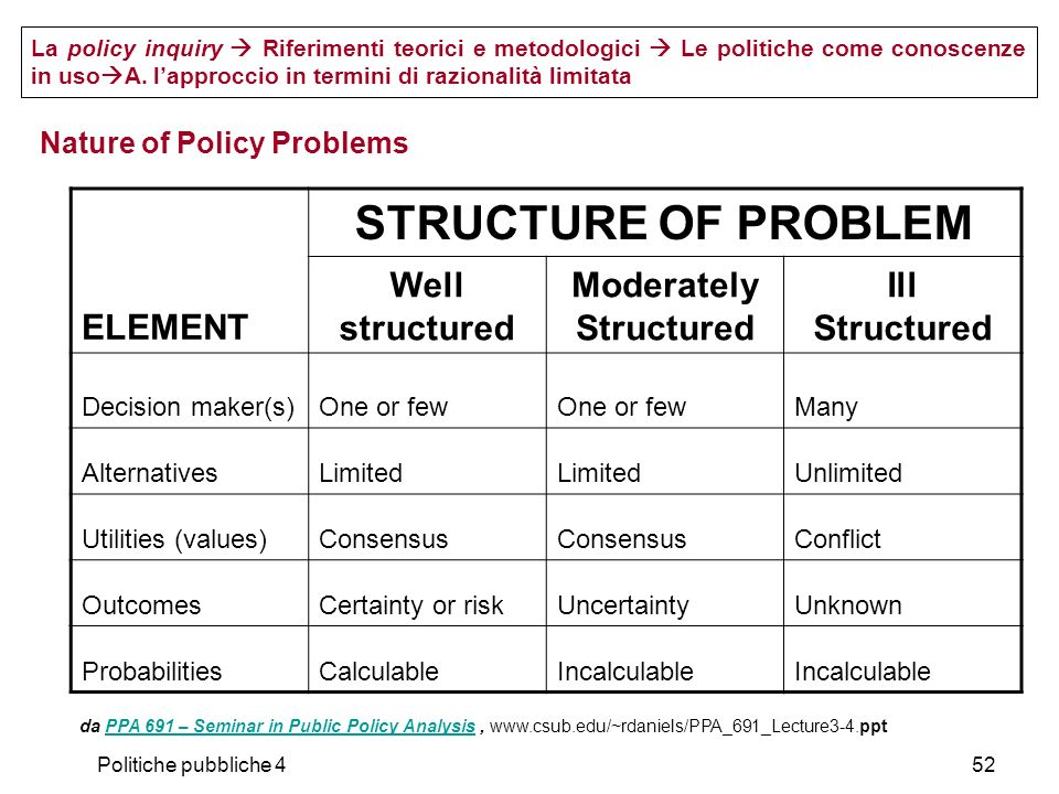 Nature of Policy Problems
