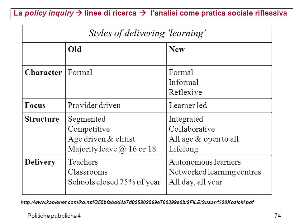 Styles of delivering learning