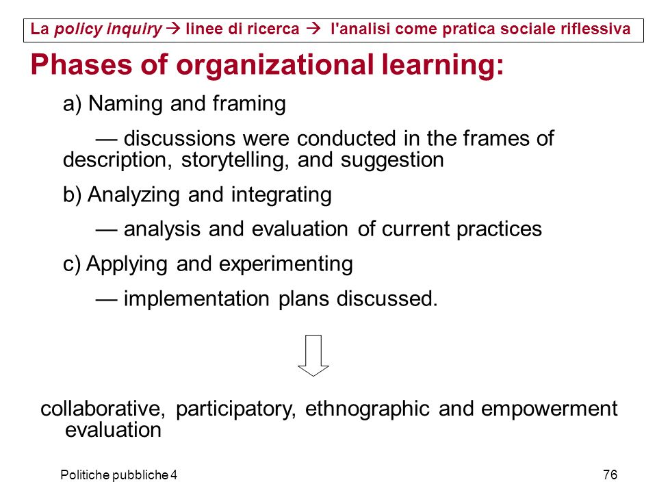 Phases of organizational learning: