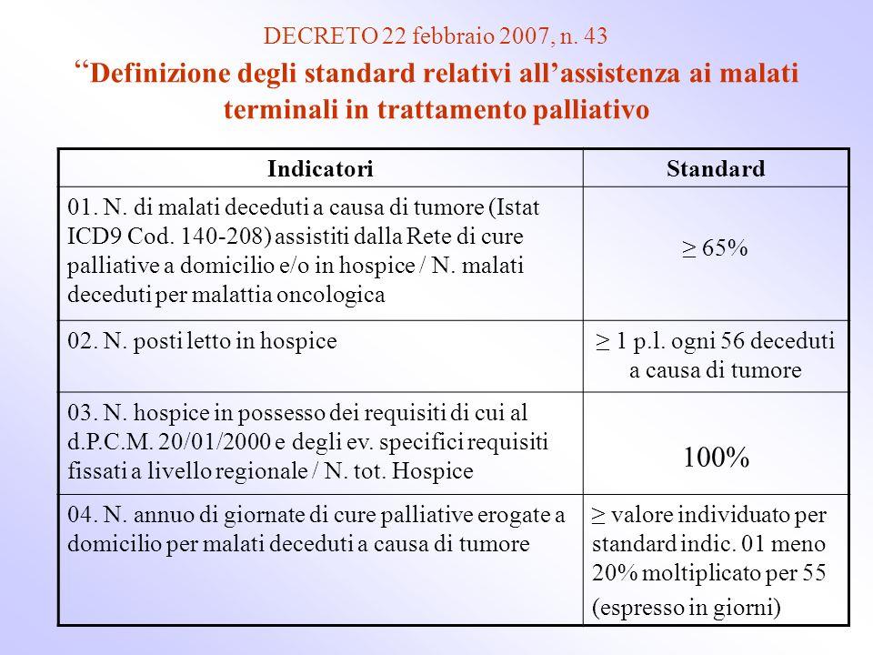 ≥ 1 p.l. ogni 56 deceduti a causa di tumore