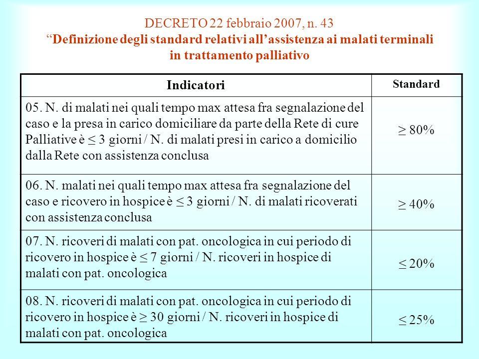 DECRETO 22 febbraio 2007, n. 43 Definizione degli standard relativi all'assistenza ai malati terminali in trattamento palliativo