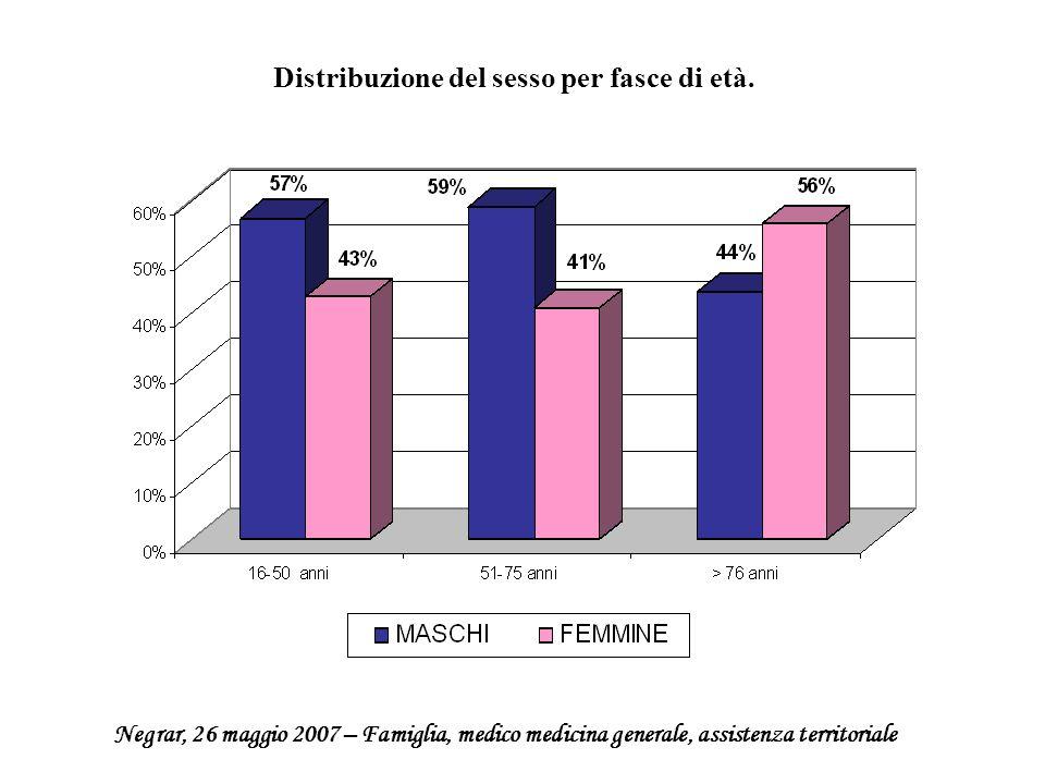 Distribuzione del sesso per fasce di età.