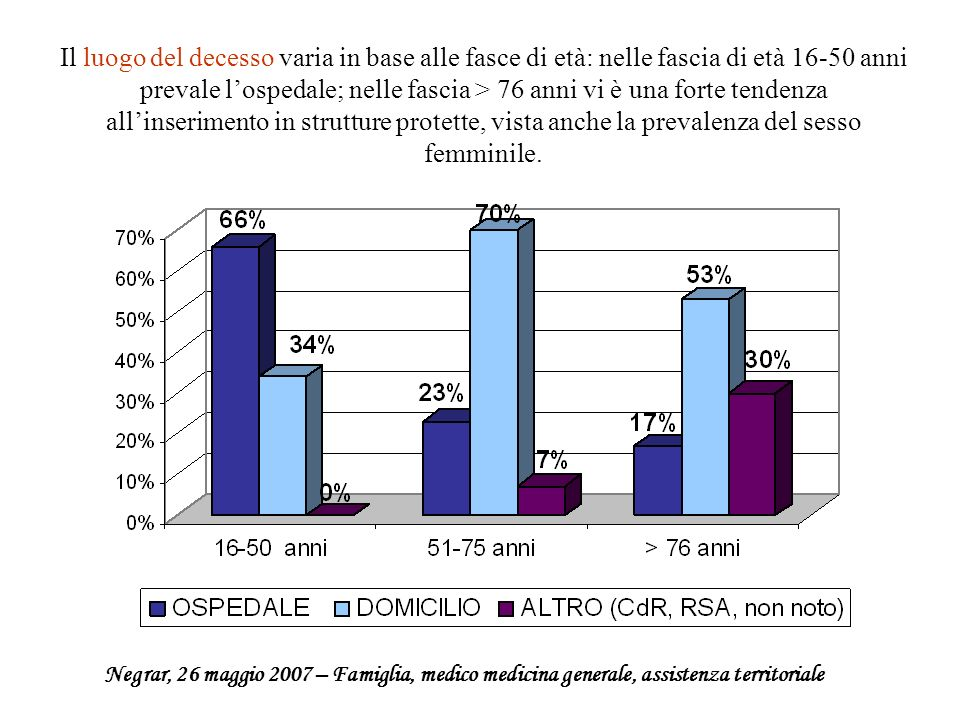 Il luogo del decesso varia in base alle fasce di età: nelle fascia di età 16-50 anni prevale l'ospedale; nelle fascia > 76 anni vi è una forte tendenza all'inserimento in strutture protette, vista anche la prevalenza del sesso femminile.