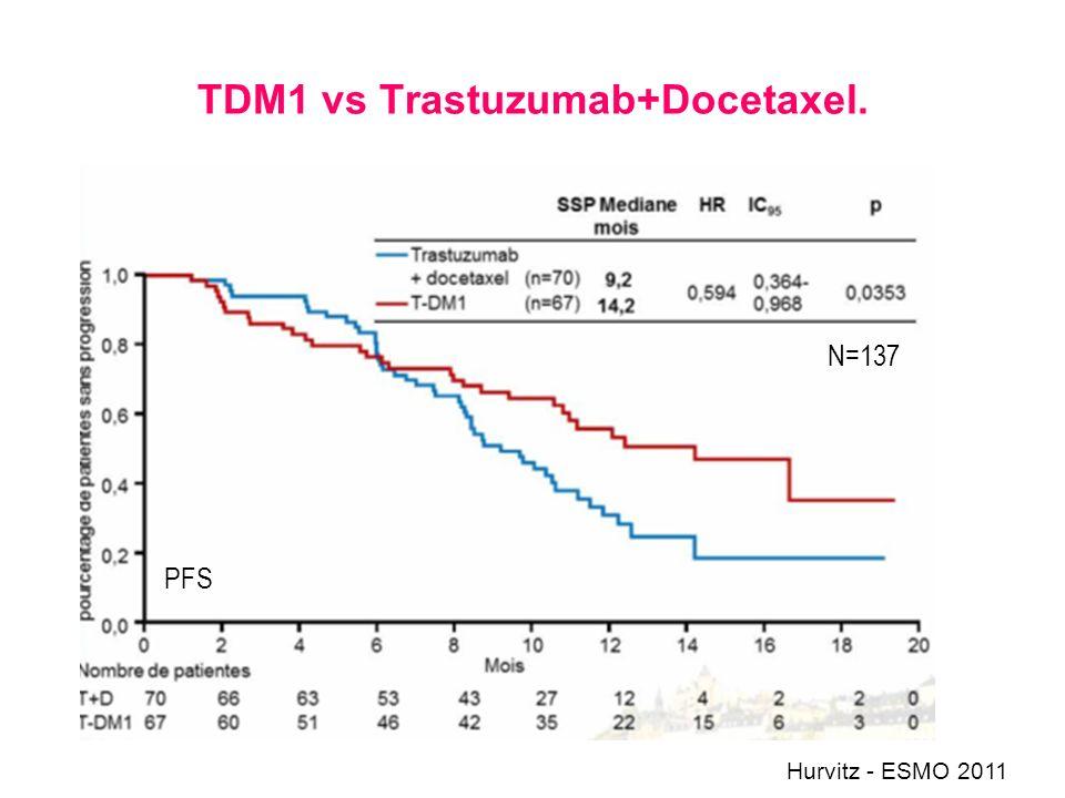 TDM1 vs Trastuzumab+Docetaxel.
