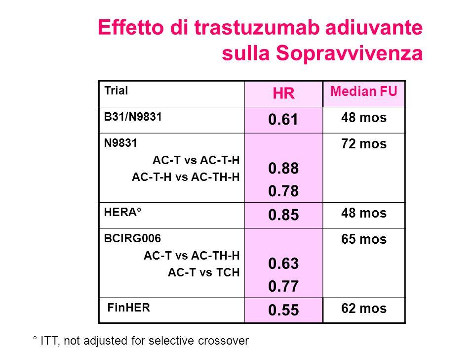 Effetto di trastuzumab adiuvante sulla Sopravvivenza