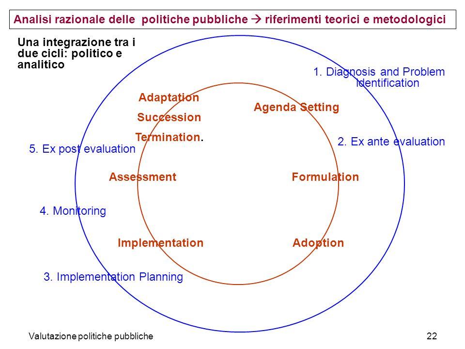 Una integrazione tra i due cicli: politico e analitico