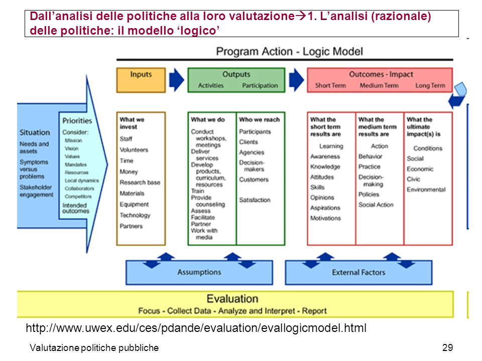 Dall'analisi delle politiche alla loro valutazione1