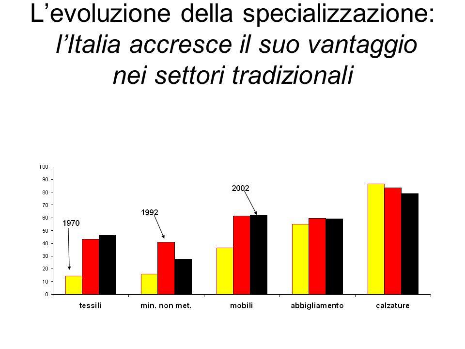 L'evoluzione della specializzazione: l'Italia accresce il suo vantaggio nei settori tradizionali