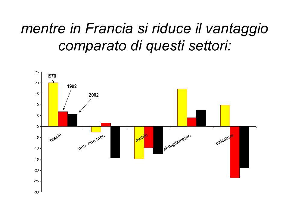 mentre in Francia si riduce il vantaggio comparato di questi settori: