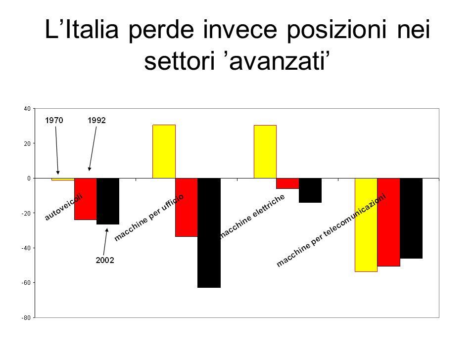L'Italia perde invece posizioni nei settori 'avanzati'