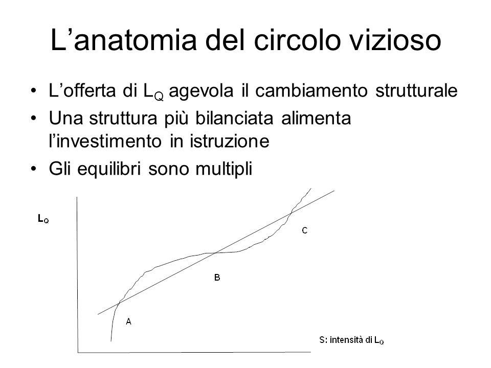 L'anatomia del circolo vizioso