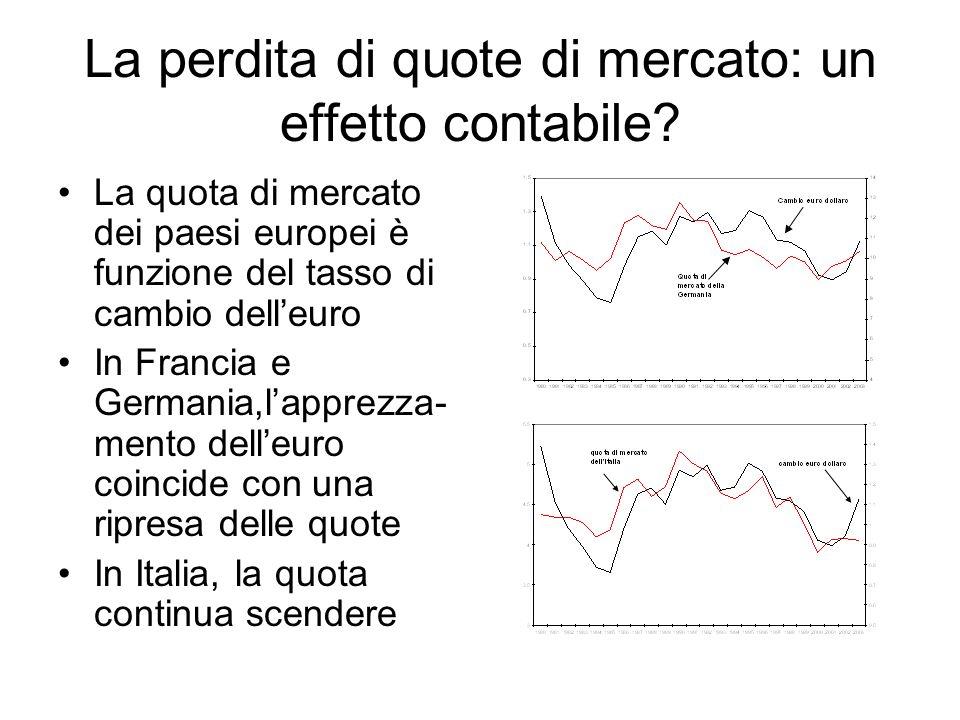 La perdita di quote di mercato: un effetto contabile